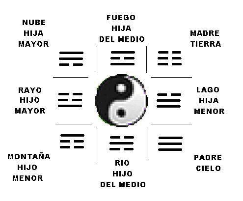 Las 9 Estrellas de la Astrología China