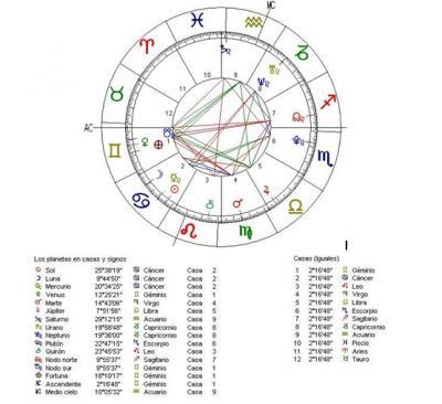Ejemplo de informe de la Carta Astral por Atamashi